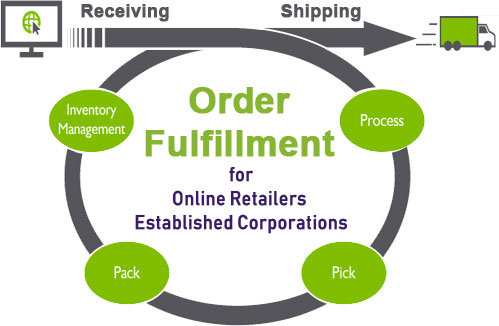 Order Fulfillment Center Process