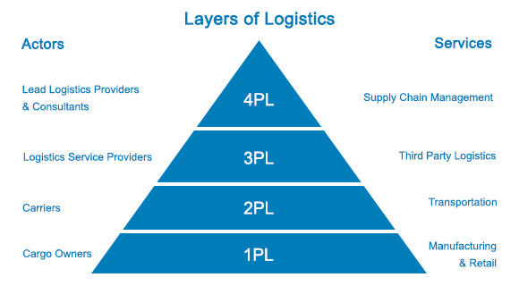 Layers of Logistics